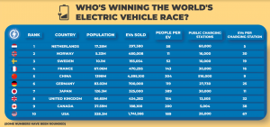 World Leaders in Electric Vehicles Announced